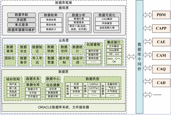 数据层:在oracle和文件服务器上
